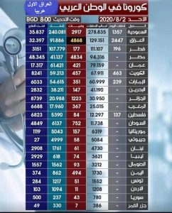 يحتل المركز الاول في الوطن العربي بالنسبة للوفيات